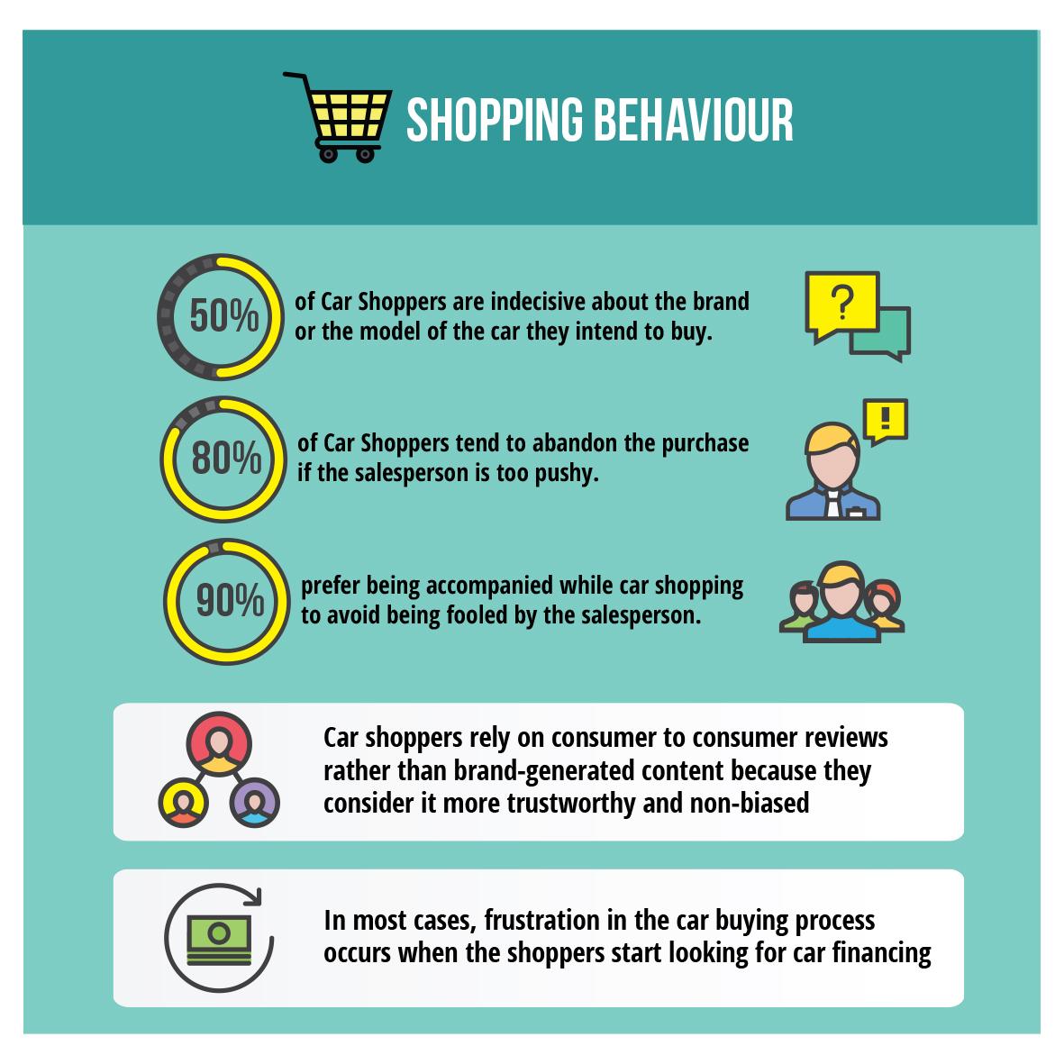 car buying behavior infographic